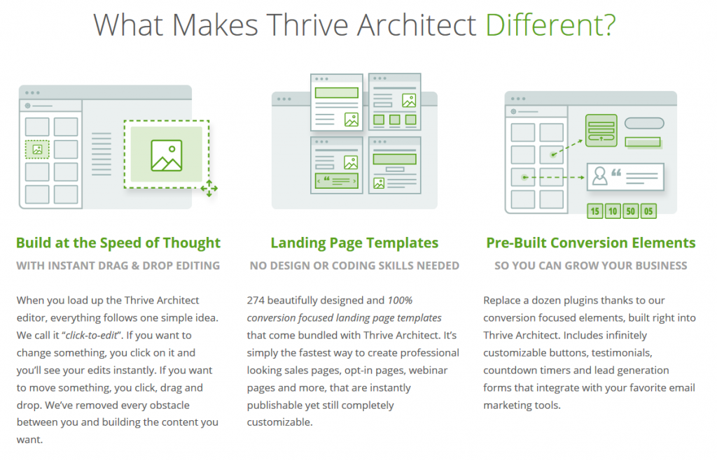 Build beautiful landing pages with Thrive Architect.